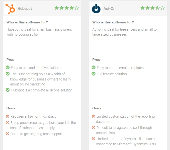hubspot vs act-on