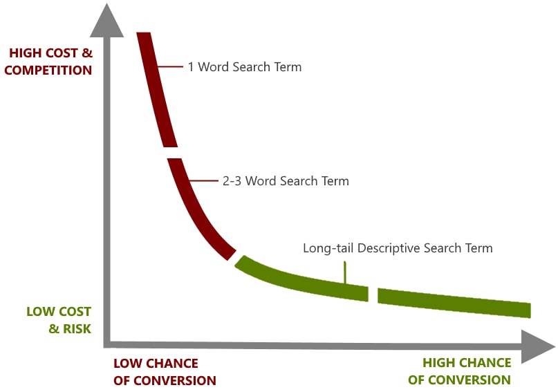 keyword traffic and cost