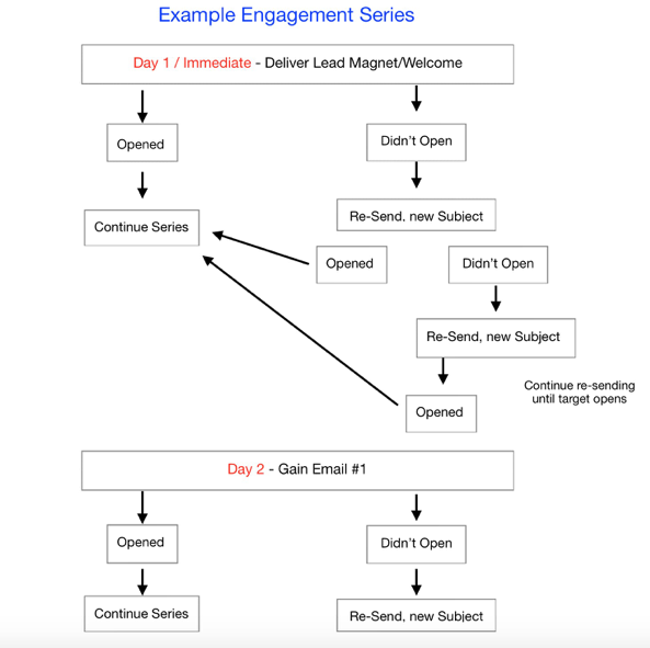 Example Engagement Series through email automation
