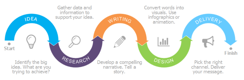 content creation process