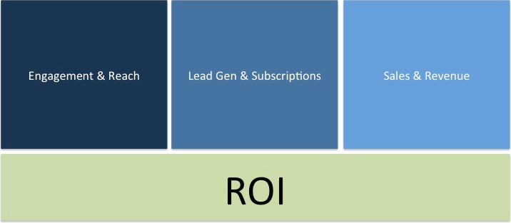 types of content roi