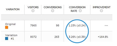Conversion rate statistics