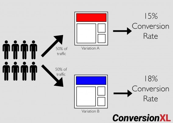 Conversion testing graphic