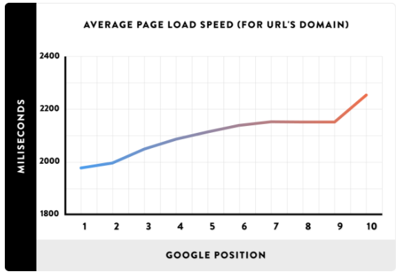 page load speed graph