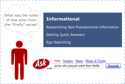 informational keyword graphic