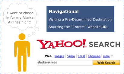 navigational keyword graphic
