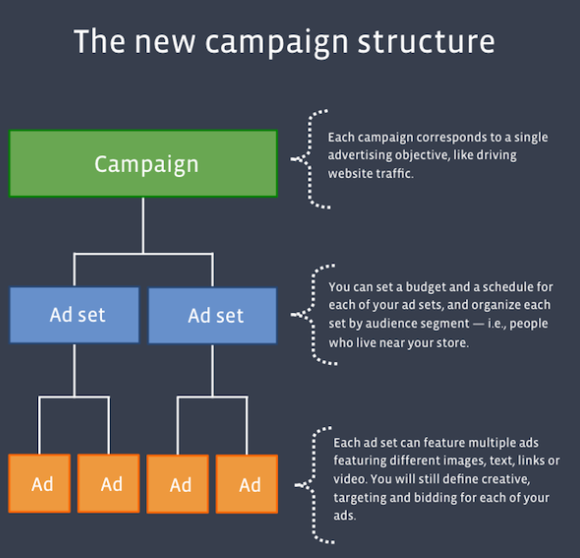 Facebook ad manager structure